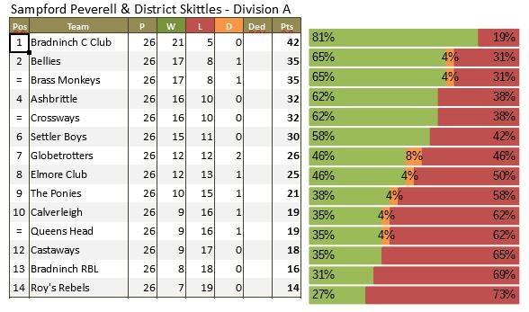 Division A Tables 10 04 2019 Sampford Peverell District